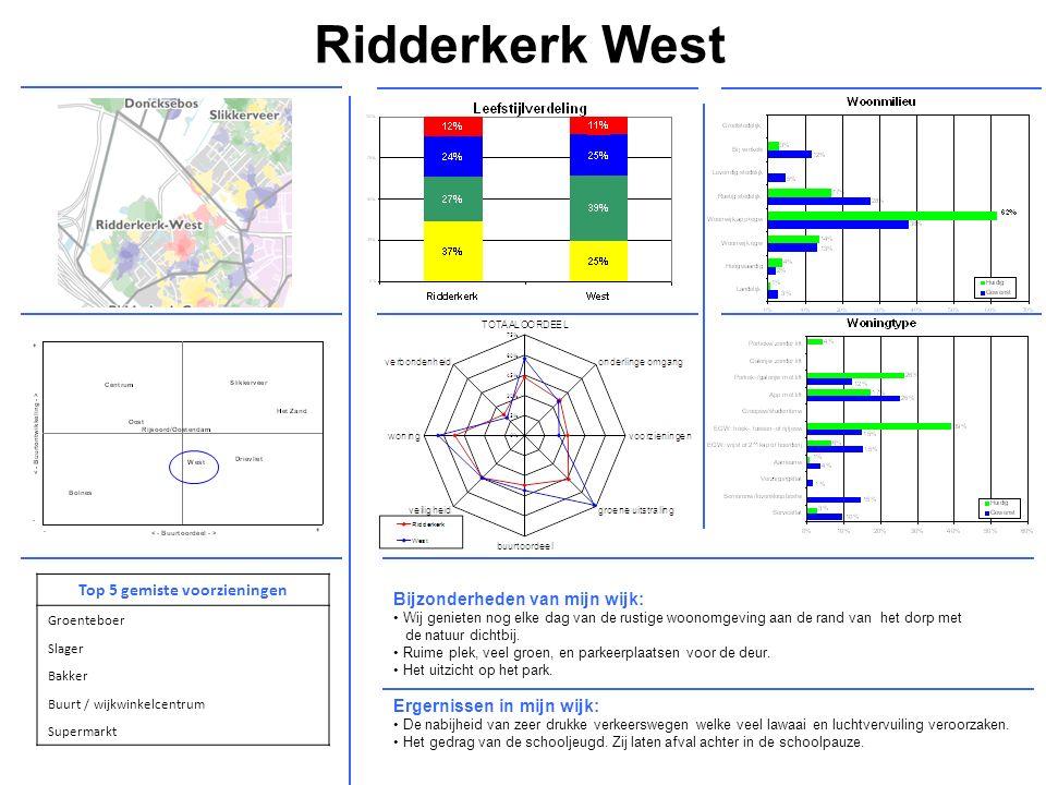 Ridderkerk West Ergernissen in mijn wijk: De nabijheid van zeer drukke verkeerswegen welke veel lawaai en luchtvervuiling veroorzaken.
