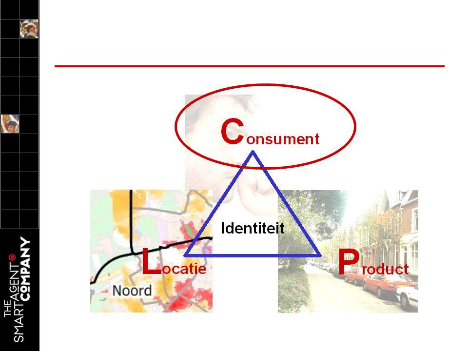 Consument –Groepsgerichte (gele en groene) belevingswereld dominant aanwezig (samen 64%) –Gele belevingswereld is oververtegenwoordigd t.o.v regio Rotterdam –Rode belevingswereld is juist ondervertegenwoordigd