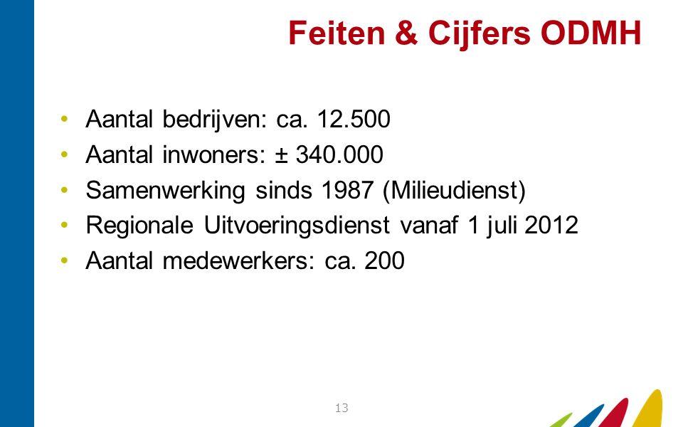 Feiten & Cijfers ODMH Aantal bedrijven: ca. 12.500 Aantal inwoners: ± 340.000 Samenwerking sinds 1987 (Milieudienst) Regionale Uitvoeringsdienst vanaf