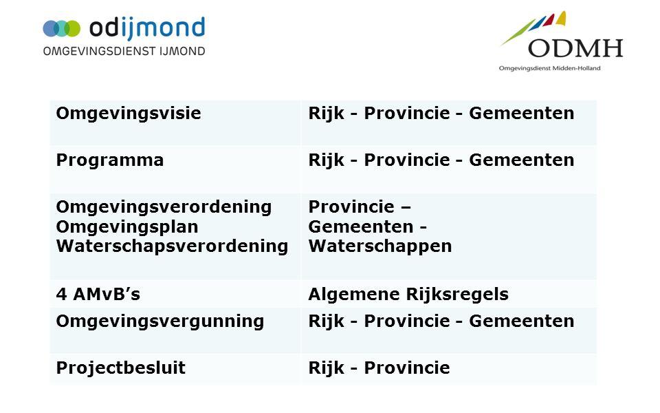 Kerninstrumenten OmgevingsvisieRijk - Provincie - Gemeenten ProgrammaRijk - Provincie - Gemeenten Omgevingsverordening Omgevingsplan Waterschapsverord