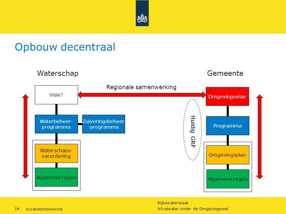 Rijkswaterstaat 14Afvalwater onder de Omgevingswet RWS BEDRIJFSINFORMATIE Opbouw decentraal WaterschapGemeente Regionale samenwerking Zuiveringsbeheer