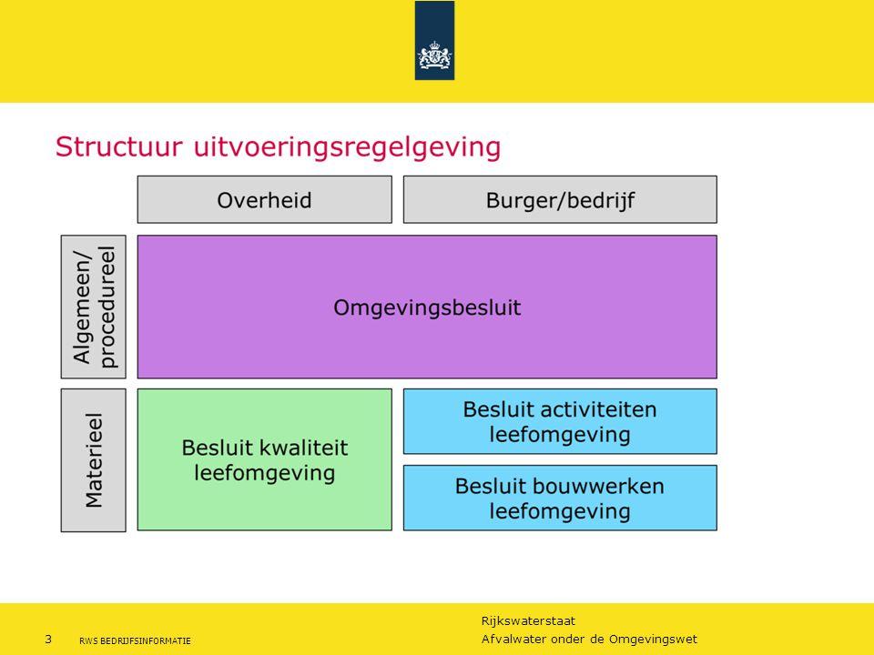 Rijkswaterstaat 4Afvalwater onder de Omgevingswet RWS BEDRIJFSINFORMATIE Quiz: welke activiteiten zijn centraal geregeld.