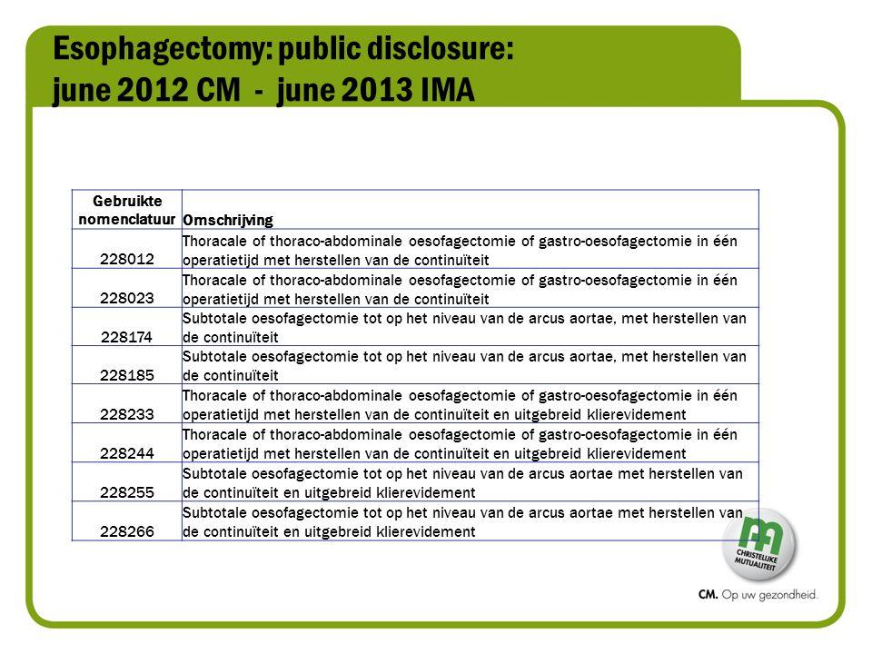Esophagectomy: public disclosure: june 2012 CM - june 2013 IMA Gebruikte nomenclatuurOmschrijving 228012 Thoracale of thoraco-abdominale oesofagectomie of gastro-oesofagectomie in één operatietijd met herstellen van de continuïteit 228023 Thoracale of thoraco-abdominale oesofagectomie of gastro-oesofagectomie in één operatietijd met herstellen van de continuïteit 228174 Subtotale oesofagectomie tot op het niveau van de arcus aortae, met herstellen van de continuïteit 228185 Subtotale oesofagectomie tot op het niveau van de arcus aortae, met herstellen van de continuïteit 228233 Thoracale of thoraco-abdominale oesofagectomie of gastro-oesofagectomie in één operatietijd met herstellen van de continuïteit en uitgebreid klierevidement 228244 Thoracale of thoraco-abdominale oesofagectomie of gastro-oesofagectomie in één operatietijd met herstellen van de continuïteit en uitgebreid klierevidement 228255 Subtotale oesofagectomie tot op het niveau van de arcus aortae met herstellen van de continuïteit en uitgebreid klierevidement 228266 Subtotale oesofagectomie tot op het niveau van de arcus aortae met herstellen van de continuïteit en uitgebreid klierevidement