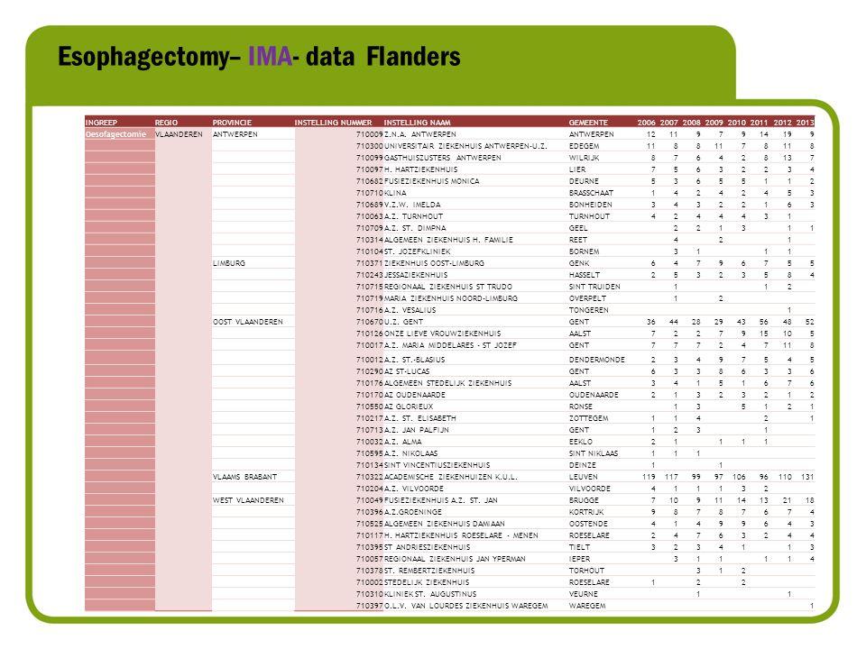 Esophagectomy– IMA- data Flanders INGREEPREGIOPROVINCIEINSTELLING NUMMERINSTELLING NAAMGEMEENTE20062007200820092010201120122013 OesofagectomieVLAANDERENANTWERPEN710009Z.N.A.