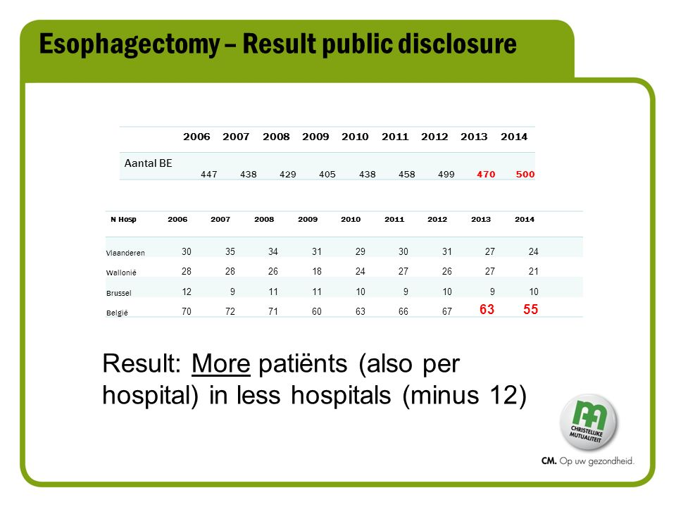 Esophagectomy – Result public disclosure Result: More patiënts (also per hospital) in less hospitals (minus 12) 200620072008200920102011201220132014 A