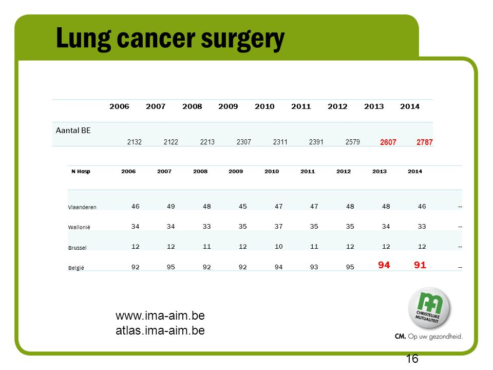 Lung cancer surgery www.ima-aim.be atlas.ima-aim.be 16 N Hosp200620072008200920102011201220132014 Vlaanderen 4649484547 48 46 -- Wallonië 34 33353735