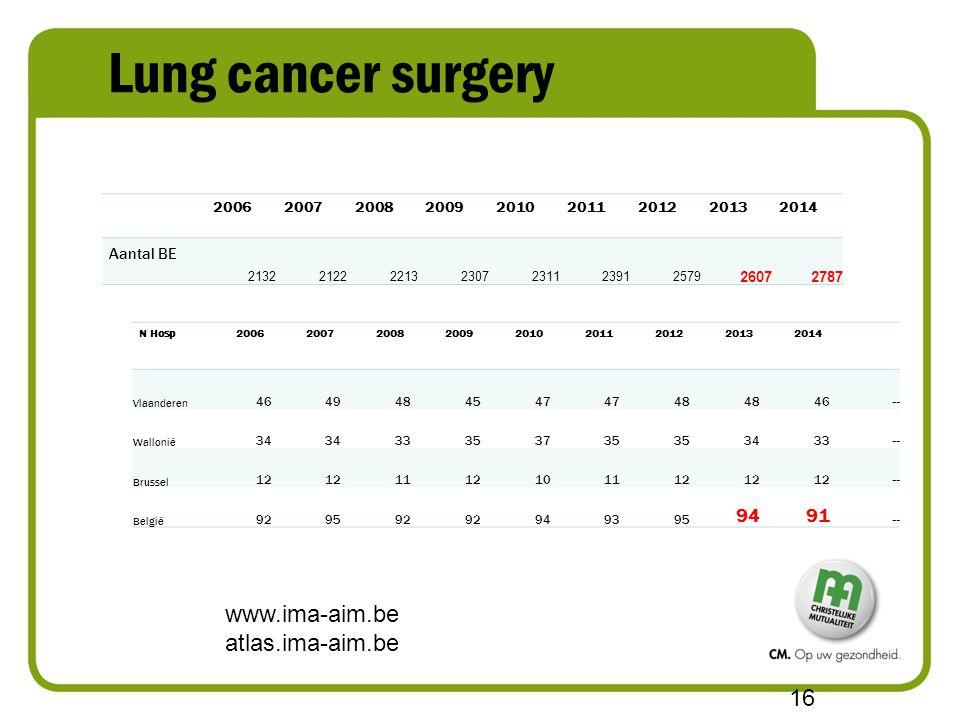 Lung cancer surgery www.ima-aim.be atlas.ima-aim.be 16 N Hosp200620072008200920102011201220132014 Vlaanderen 4649484547 48 46 -- Wallonië 34 33353735 3433 -- Brussel 12 1112101112 -- België 929592 949395 9491 -- 200620072008200920102011201220132014 Aantal BE 2132212222132307231123912579 26072787