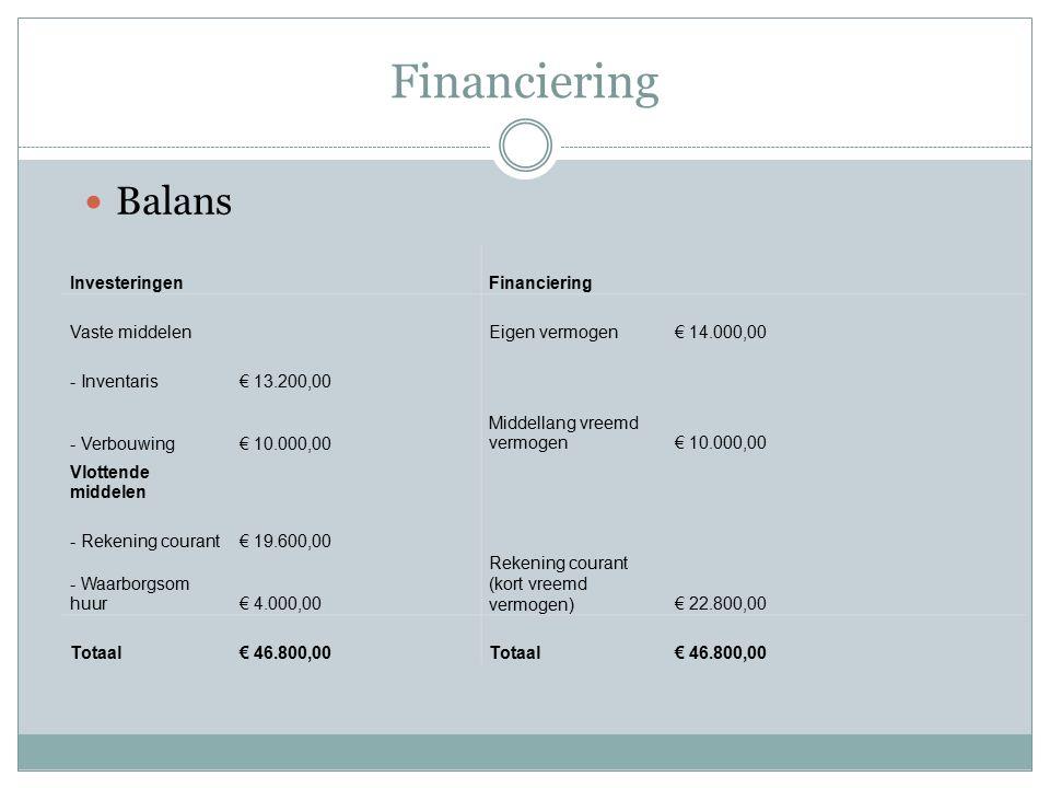 Financiering Balans InvesteringenFinanciering Vaste middelenEigen vermogen€ 14.000,00 - Inventaris€ 13.200,00 - Verbouwing€ 10.000,00 Middellang vreemd vermogen€ 10.000,00 Vlottende middelen - Rekening courant€ 19.600,00 - Waarborgsom huur€ 4.000,00 Rekening courant (kort vreemd vermogen)€ 22.800,00 Totaal€ 46.800,00Totaal€ 46.800,00