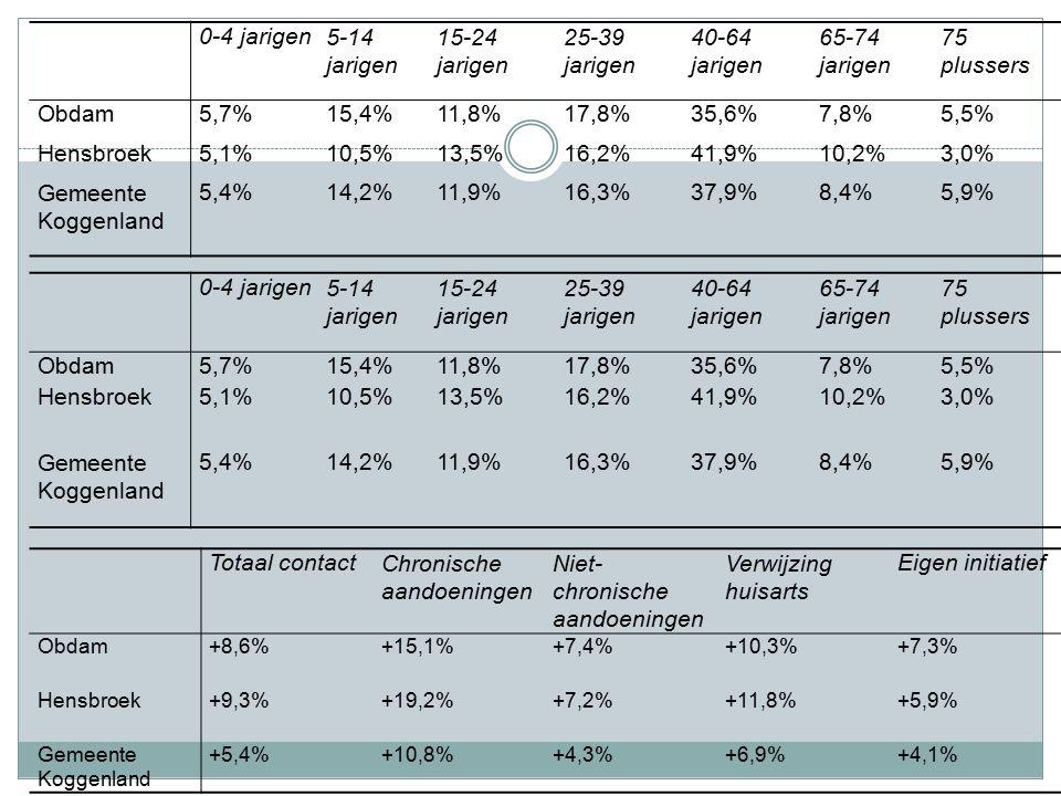 0-4 jarigen5-14 jarigen 15-24 jarigen 25-39 jarigen 40-64 jarigen 65-74 jarigen 75 plussers Obdam5,7%15,4%11,8%17,8%35,6%7,8%5,5% Hensbroek5,1%10,5%13,5%16,2%41,9%10,2%3,0% Gemeente Koggenland 5,4%14,2%11,9%16,3%37,9%8,4%5,9% Totaal contactChronische aandoeningen Niet- chronische aandoeningen Verwijzing huisarts Eigen initiatief Obdam+8,6%+15,1%+7,4%+10,3%+7,3% Hensbroek+9,3%+19,2%+7,2%+11,8%+5,9% Gemeente Koggenland +5,4%+10,8%+4,3%+6,9%+4,1% 0-4 jarigen5-14 jarigen 15-24 jarigen 25-39 jarigen 40-64 jarigen 65-74 jarigen 75 plussers Obdam5,7%15,4%11,8%17,8%35,6%7,8%5,5% Hensbroek5,1%10,5%13,5%16,2%41,9%10,2%3,0% Gemeente Koggenland 5,4%14,2%11,9%16,3%37,9%8,4%5,9%
