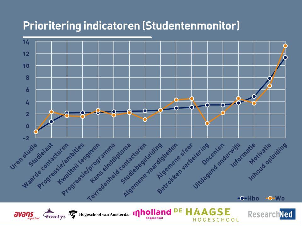 Prioritering indicatoren (Studentenmonitor)