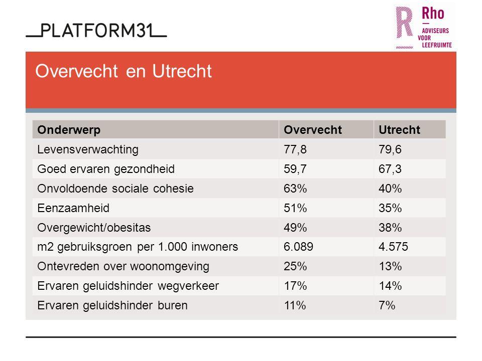 Overvecht en Utrecht OnderwerpOvervechtUtrecht Levensverwachting77,879,6 Goed ervaren gezondheid59,767,3 Onvoldoende sociale cohesie63%40% Eenzaamheid51%35% Overgewicht/obesitas49%38% m2 gebruiksgroen per 1.000 inwoners6.0894.575 Ontevreden over woonomgeving25%13% Ervaren geluidshinder wegverkeer17%14% Ervaren geluidshinder buren11%7%