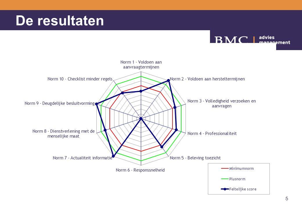 Voorgestelde verbeteracties: 3 minst scorende normen 1.Responssnelheid (norm 6) Zowel uit de dossier audit als uit de telefonische enquête blijkt dat er met betrekking tot responssnelheid nog verbeteringen zijn te behalen.