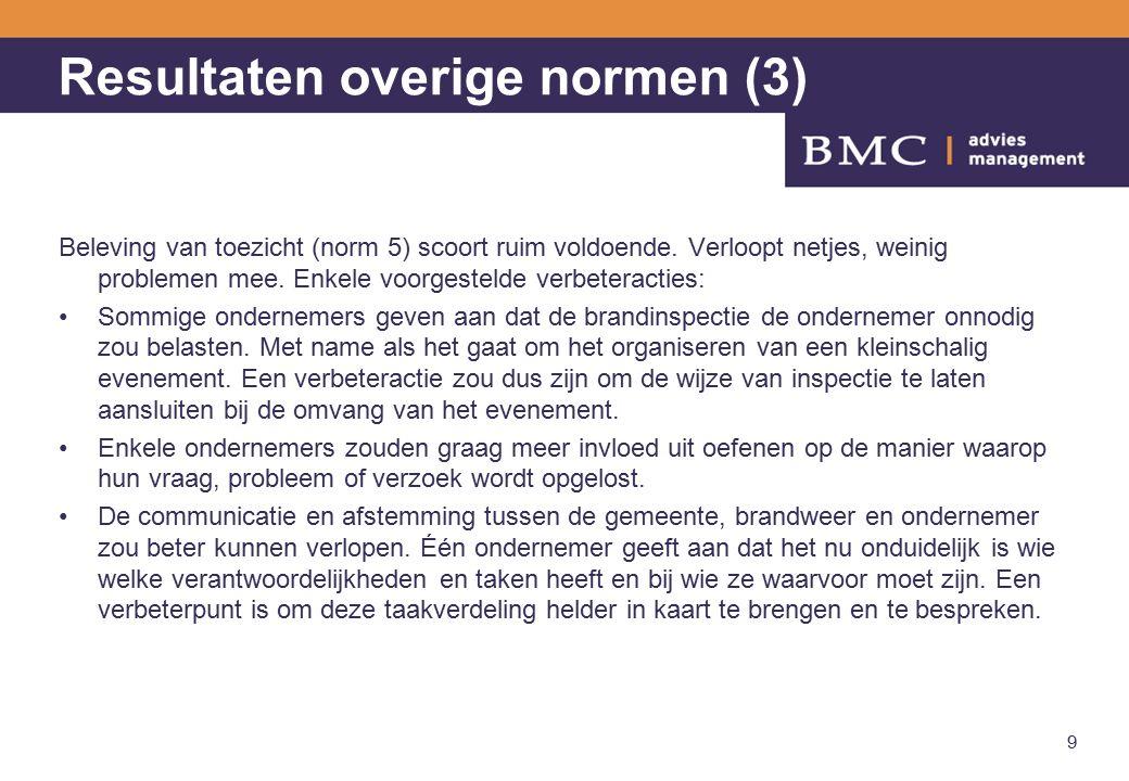 Resultaten overige normen (3) Beleving van toezicht (norm 5) scoort ruim voldoende.