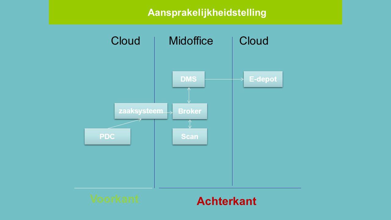 MidofficeCloud zaaksysteem DMS Cloud Voorkant Achterkant PDC E-depot Broker Scan Aansprakelijkheidstelling