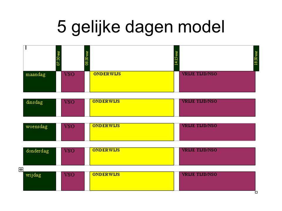 5 gelijke dagen model