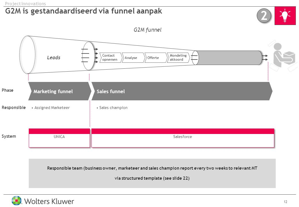 G2M is gestandaardiseerd via funnel aanpak 12 Project Innovations Phase  Assigned Marketeer G2M funnel Leads Marketing funnelSales funnel Responsible  Sales champion UNICA Salesforce System 2 2 Responsible team (business owner, marketeer and sales champion report every two weeks to relevant MT via structured template (see slide 22) Contact opnemen AnalyseOfferte Mondeling akkoord