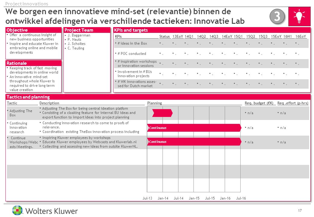 Objective Rationale Project Team Tactics and planning KPIs and targets 17 We borgen een innovatieve mind-set (relevantie) binnen de ontwikkel afdelingen via verschillende tactieken: Innovatie Lab Project Innovations TacticDescriptionPlanning Adjusting The Box for being central ideation platfom Consisting of a cloaking feature for internal BU ideas and export function to import ideas into project planning Conducting innovation research to come to proofs of relevance.