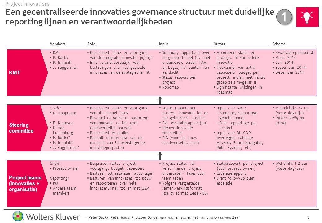 Objective Rationale Project Team Tactics and planning KPIs and targets 16 We borgen een innovatieve mind-set (relevantie) binnen de ontwikkel afdelingen via verschillende tactieken: TAA Project Innovations TacticDescriptionPlanning AA approval by workers council Roll out new organisational structure Implement innovation funnel Graduation paper: Market research (competitors, sizing, trends) reports (1x yr) and longlist possible acquisitions Price elasticity research (1x yr) Competitive product review 2 a year Organise Round Tables with customers on trending topics, 1 every Q Roll out personas and review/update annually 14 Client visits and 4 event visits annually Organise author sessions to discuss trends and product improvement Frequent updates-postings on Yammer Integrated part of employee meetings TAA (updates or ext.
