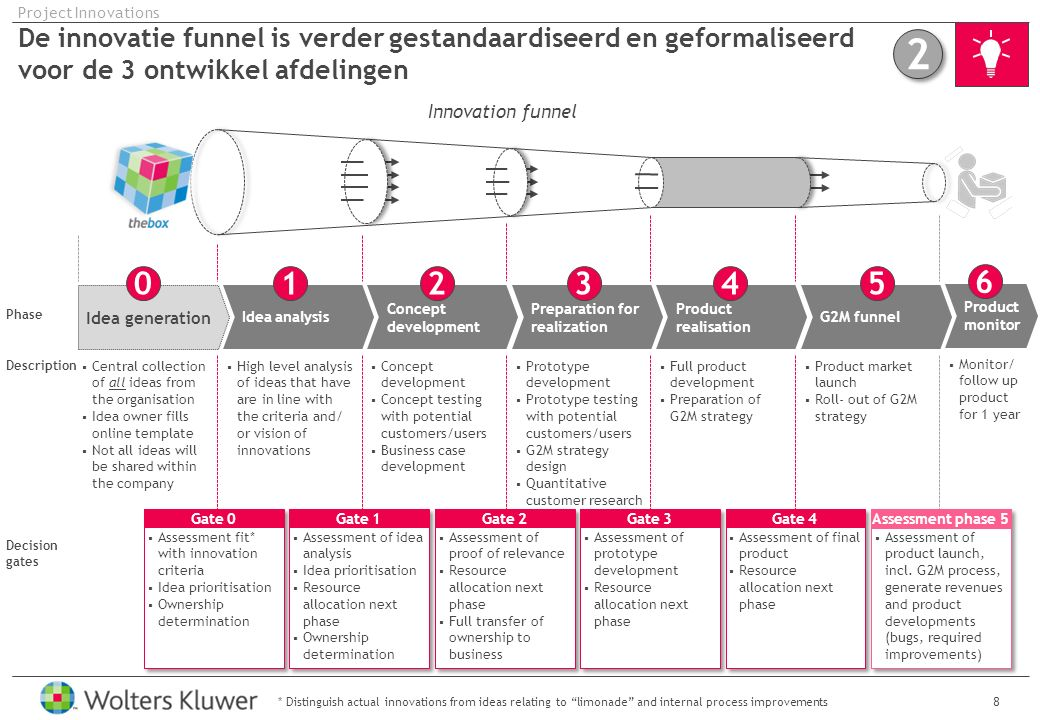 Innovatie projecten maken onderdeel uit van de Project Portfolio Management – en zijn tevens gekoppeld aan hun relevante domein 19 Project Innovations EXAMPLE SCREENSHOT