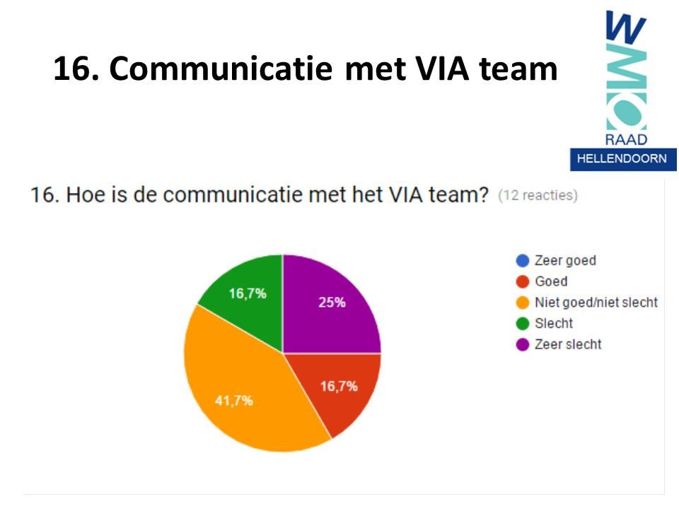 16. Communicatie met VIA team