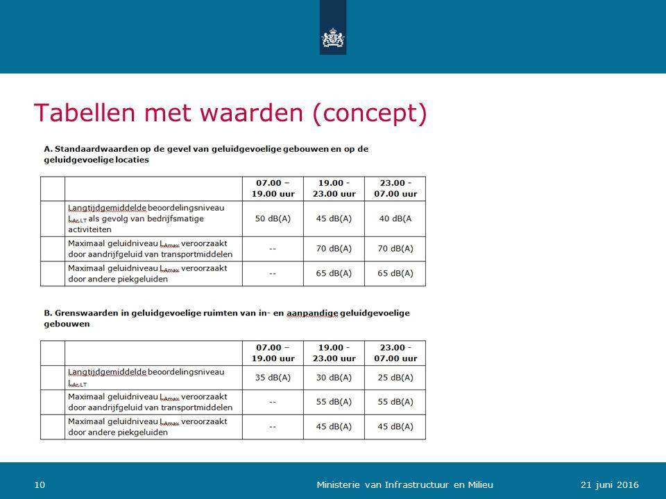 Tabellen met waarden (concept) 1021 juni 2016 Ministerie van Infrastructuur en Milieu