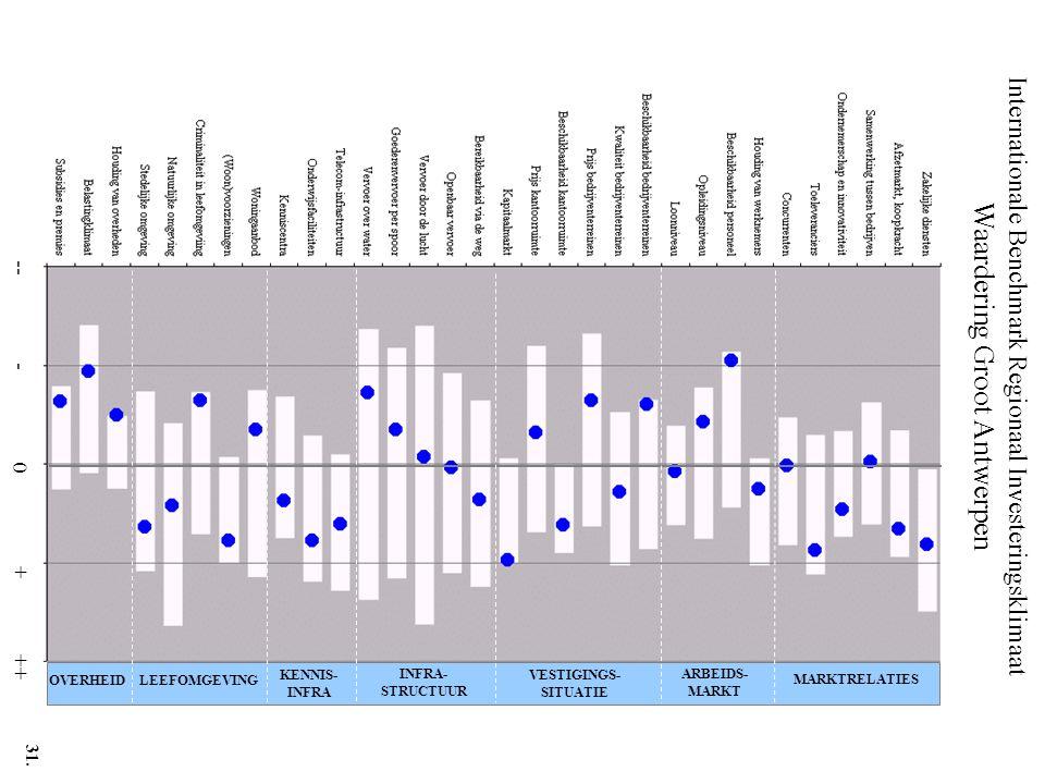 Internationale Benchmark Regionaal Investeringsklimaat Waardering Groot Antwerpen -- - 0 + ++ MARKTRELATIES ARBEIDS- MARKT VESTIGINGS- SITUATIE INFRA- STRUCTUUR KENNIS- INFRA LEEFOMGEVINGOVERHEID 31.