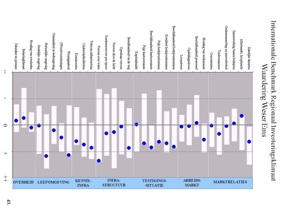 Internationale Benchmark Regionaal Investeringsklimaat Waardering Weser Ems -- - 0 + ++ MARKTRELATIES ARBEIDS- MARKT VESTIGINGS- SITUATIE INFRA- STRUCTUUR KENNIS- INFRA LEEFOMGEVINGOVERHEID 43.