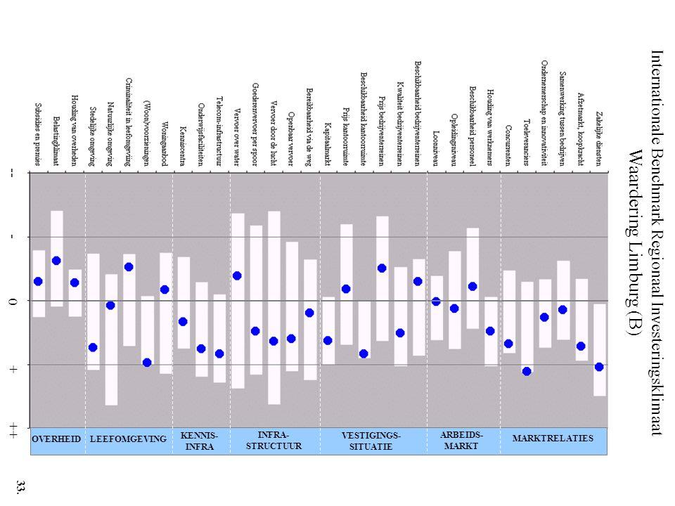 Internationale Benchmark Regionaal Investeringsklimaat Waardering Limburg (B) -- - 0 + ++ MARKTRELATIES ARBEIDS- MARKT VESTIGINGS- SITUATIE INFRA- STRUCTUUR KENNIS- INFRA LEEFOMGEVINGOVERHEID 33.