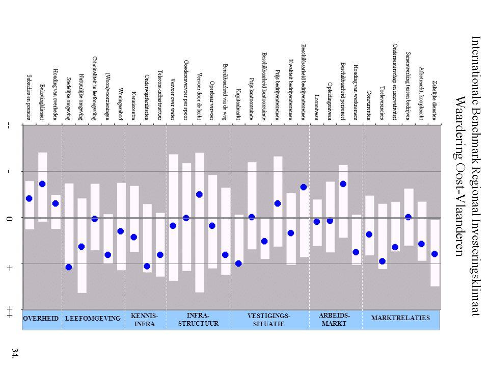 Internationale Benchmark Regionaal Investeringsklimaat Waardering Oost-Vlaanderen -- - 0 + ++ MARKTRELATIES ARBEIDS- MARKT VESTIGINGS- SITUATIE INFRA- STRUCTUUR KENNIS- INFRA LEEFOMGEVINGOVERHEID 34.
