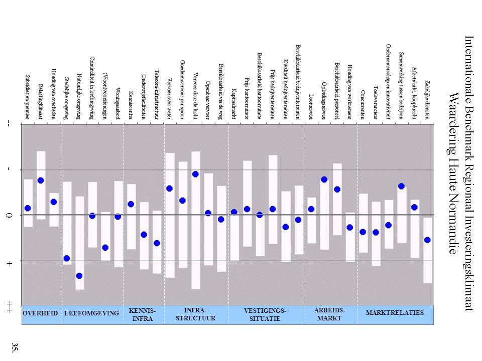 Internationale Benchmark Regionaal Investeringsklimaat Waardering Haute Normandie -- - 0 + ++ MARKTRELATIES ARBEIDS- MARKT VESTIGINGS- SITUATIE INFRA- STRUCTUUR KENNIS- INFRA LEEFOMGEVINGOVERHEID 35.