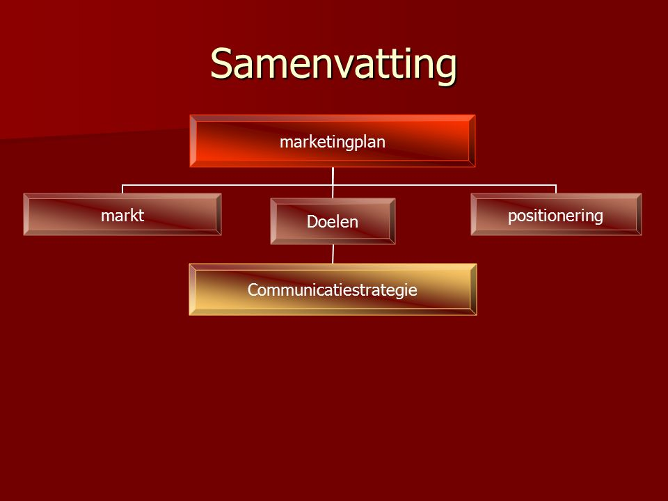Samenvatting marketingplan marktpositioneringDoelen Communicatiestrategie