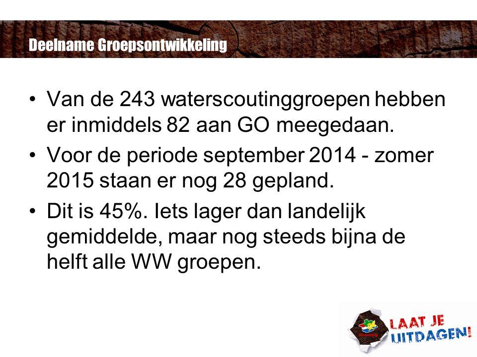 Deelname Groepsontwikkeling Van de 243 waterscoutinggroepen hebben er inmiddels 82 aan GO meegedaan.