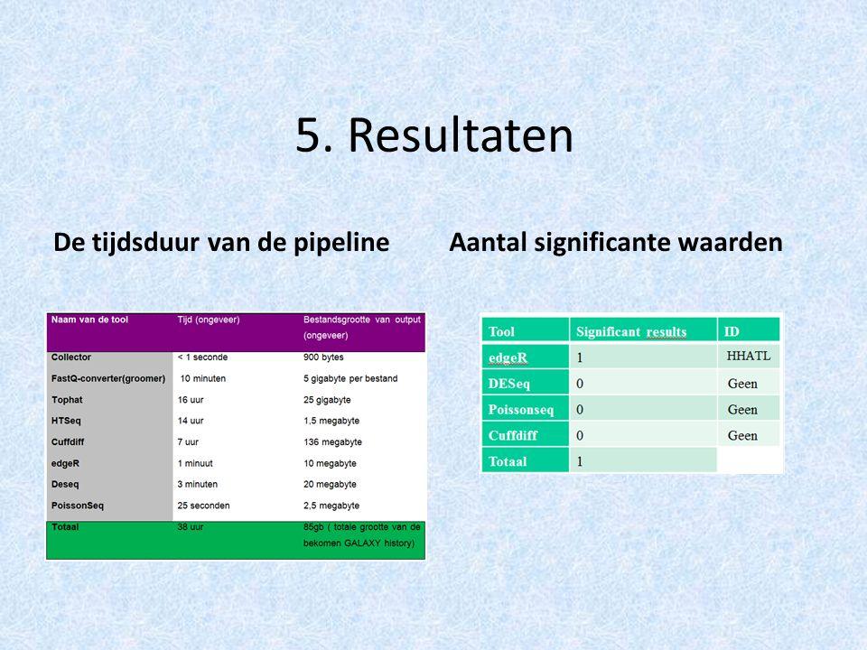 5. Resultaten De tijdsduur van de pipelineAantal significante waarden
