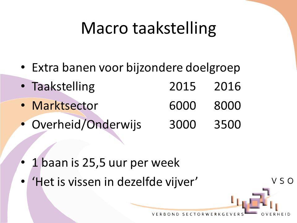 Macro taakstelling Extra banen voor bijzondere doelgroep Taakstelling 2015 2016 Marktsector 6000 8000 Overheid/Onderwijs 3000 3500 1 baan is 25,5 uur
