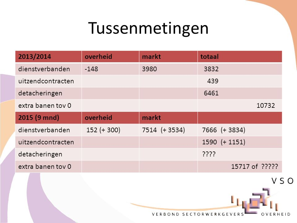 Tussenmetingen 2013/2014overheidmarkttotaal dienstverbanden-1483980 3832 uitzendcontracten 439 detacheringen 6461 extra banen tov 0 10732 2015 (9 mnd)overheidmarkt dienstverbanden 152 (+ 300)7514 (+ 3534) 7666 (+ 3834) uitzendcontracten 1590 (+ 1151) detacheringen ???.