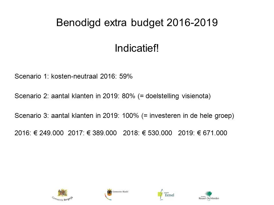 Benodigd extra budget 2016-2019 Indicatief.
