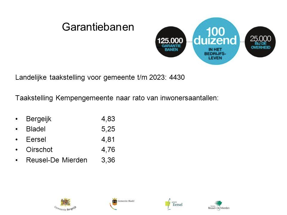 Garantiebanen Landelijke taakstelling voor gemeente t/m 2023: 4430 Taakstelling Kempengemeente naar rato van inwonersaantallen: Bergeijk4,83 Bladel5,25 Eersel4,81 Oirschot4,76 Reusel-De Mierden3,36