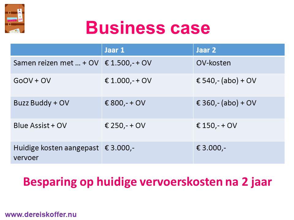 Business case www.dereiskoffer.nu Besparing op huidige vervoerskosten na 2 jaar Jaar 1Jaar 2 Samen reizen met … + OV€ 1.500,- + OVOV-kosten GoOV + OV€ 1.000,- + OV€ 540,- (abo) + OV Buzz Buddy + OV€ 800,- + OV€ 360,- (abo) + OV Blue Assist + OV€ 250,- + OV€ 150,- + OV Huidige kosten aangepast vervoer € 3.000,-