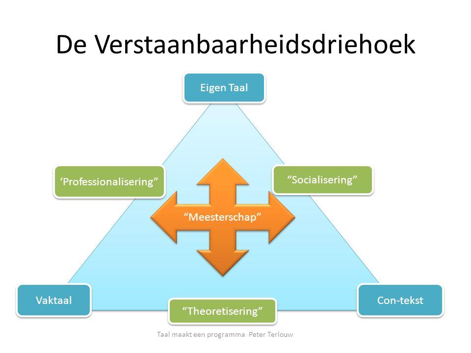 De Verstaanbaarheidsdriehoek Eigen Taal 'Professionalisering Socialisering Vaktaal Con-tekst Theoretisering Meesterschap Taal maakt een programma Peter Terlouw