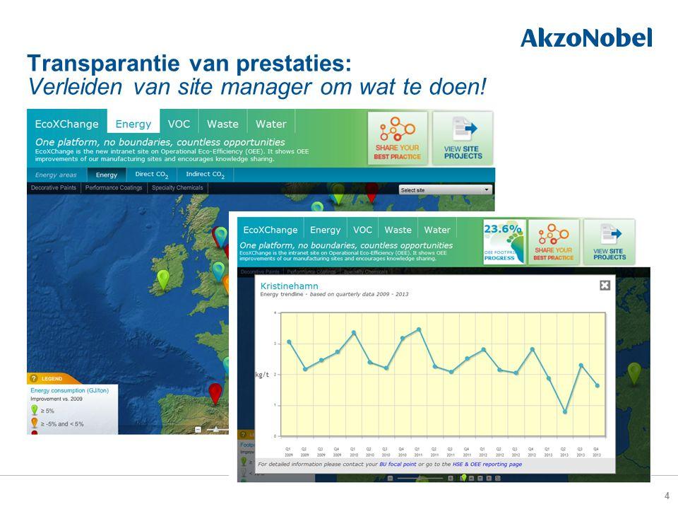 Transparantie van prestaties: Verleiden van site manager om wat te doen! 4