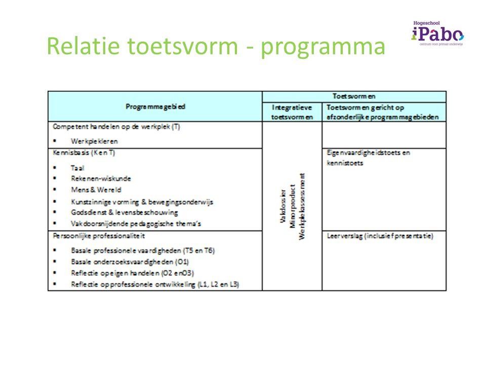 Relatie toetsvorm - programma