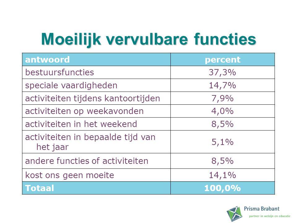 Moeilijk vervulbare functies antwoordpercent bestuursfuncties37,3% speciale vaardigheden14,7% activiteiten tijdens kantoortijden7,9% activiteiten op w