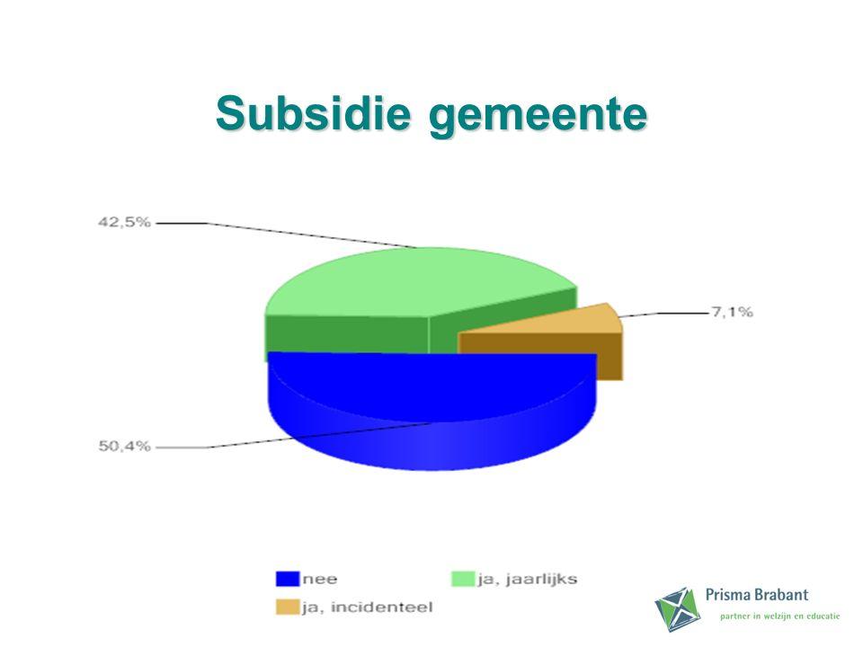 Subsidie gemeente