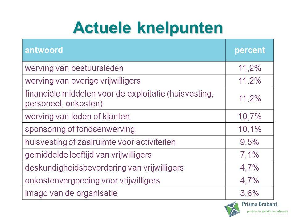 Actuele knelpunten antwoordpercent werving van bestuursleden11,2% werving van overige vrijwilligers11,2% financiële middelen voor de exploitatie (huisvesting, personeel, onkosten) 11,2% werving van leden of klanten10,7% sponsoring of fondsenwerving10,1% huisvesting of zaalruimte voor activiteiten9,5% gemiddelde leeftijd van vrijwilligers7,1% deskundigheidsbevordering van vrijwilligers4,7% onkostenvergoeding voor vrijwilligers4,7% imago van de organisatie3,6%