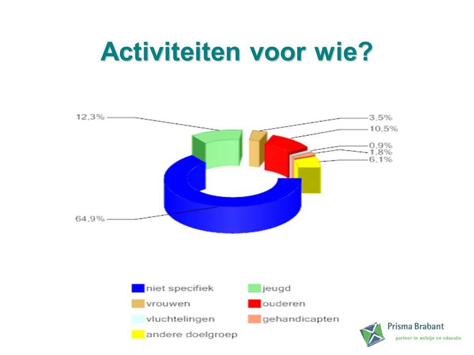 Activiteitenvoorwie Activiteiten voor wie