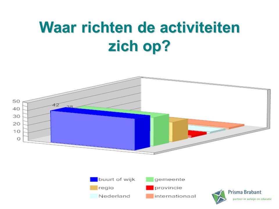Waar richten de activiteiten zich op?