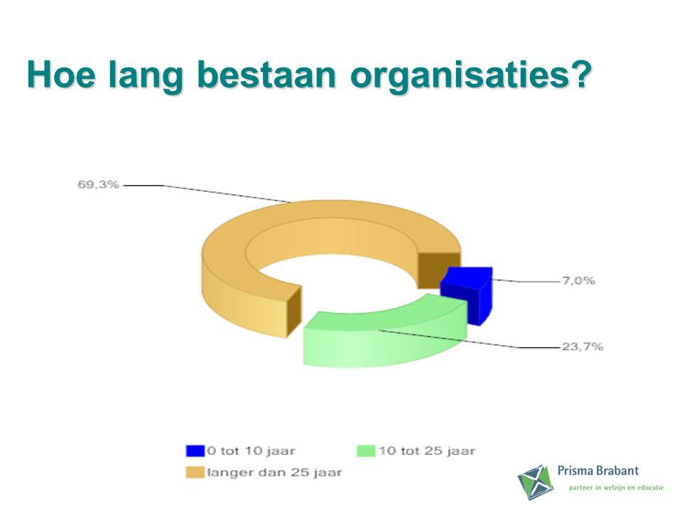 Hoe lang bestaan organisaties?