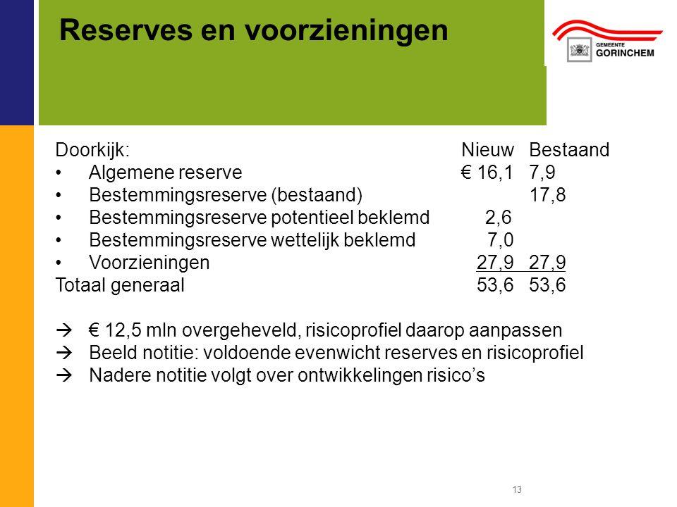 Reserves en voorzieningen Doorkijk:NieuwBestaand Algemene reserve€ 16,17,9 Bestemmingsreserve (bestaand)17,8 Bestemmingsreserve potentieel beklemd 2,6 Bestemmingsreserve wettelijk beklemd 7,0 Voorzieningen 27,927,9 Totaal generaal 53,653,6  € 12,5 mln overgeheveld, risicoprofiel daarop aanpassen  Beeld notitie: voldoende evenwicht reserves en risicoprofiel  Nadere notitie volgt over ontwikkelingen risico's 13