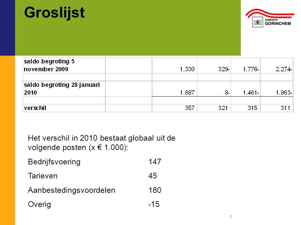 Groslijst 7 Het verschil in 2010 bestaat globaal uit de volgende posten (x € 1.000): Bedrijfsvoering147 Tarieven45 Aanbestedingsvoordelen180 Overig -15