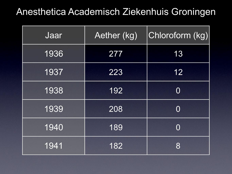 JaarAether (kg)Chloroform (kg) 1936 27713 1937 22312 1938 1920 1939 2080 1940 1890 1941 1828 Anesthetica Academisch Ziekenhuis Groningen